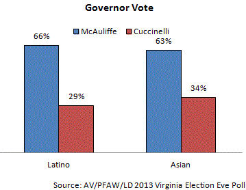 63% of Asian American voters reported that they were supporting McAuliffe in Virginia