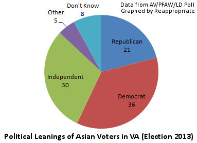 I graphed these data reported by the AV/PFAW/LD poll.