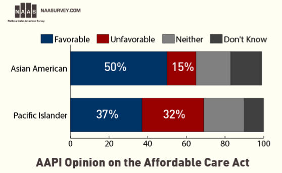 NAAS reports that Asian American and Pacific Islanders are generally favourable of the Affordable Care Act.
