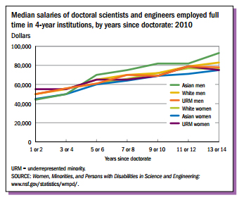 Adapted from NSF: Full-time employed Asian women, as well as women from other races, have the lowest median income after 13 years in the job market compared to men of all races.