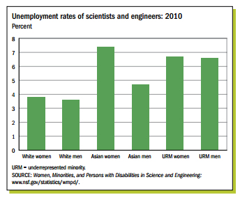 Adapted from the NSF: Asian women report the highest rate of unemployment in STEM relative to all groups.