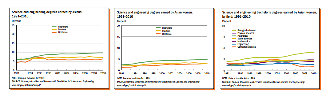 Adapted from the NSF: Asian women are 54% of Asian Americans, but earn just less than half of STEM degrees awarded to Asian Americans. Asian American women receiving those degrees are least likely to pursue those degrees in engineering and computer science, which are among the highest-paying STEM fields.