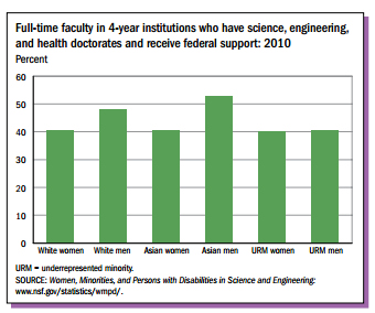 Adapted from NSF: women of all races (and men of underrepresented races) who have full-time faculty positions are less able to obtain federal funding than White and Asian men.