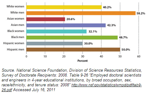 In 2008, women of all races were far less likely than their male counterparts to obtain tenure-track faculty positions in STEM.