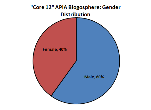 In the core 12 APIA blogs, male bloggers outnumber female bloggers by 2 to 1.
