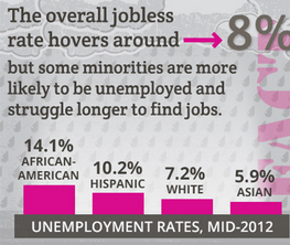 Compared to the average unemployment rate, aggregate jobless rates for Asian Americans seem to suggest that unemployment is a major problem for the community. This is misleading, however.