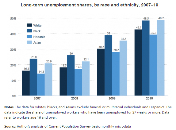 Long-term unemployment rates have risen sharply across racial groups, but particularly so among Asian Americans. This figure was originally published here.