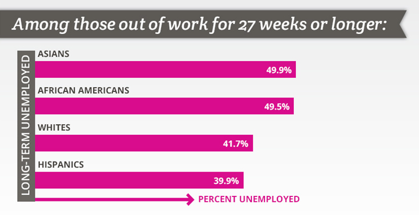 ~50% of unemployed Asian Americans have been out of work for 27 weeks or longer. Adapted from an infographic published here.