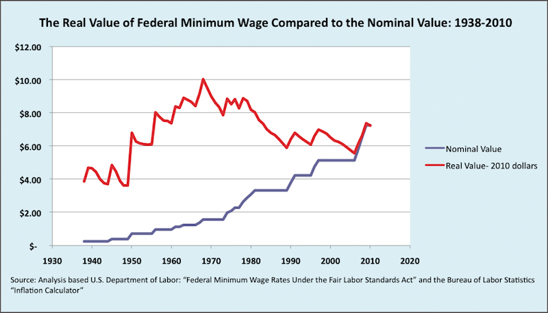 The minimum wage when translated to the value of the 2012 dollar (red) shows how its value has dropped significantly over the last several decades. Source: Martin Hart-Landsberg