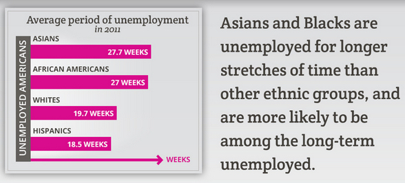 On average, unemployed Asian Americans spend ~8 months between jobs. Adapted from infographic published here.