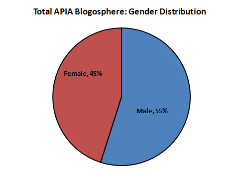 Excluding authors were gender could not be determined, ~55% of APIA blogs are written by men.