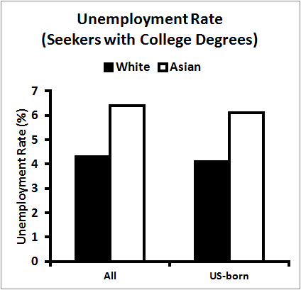 Asian Americans (all and US-born) with college degrees have significantly higher unemployment rate than Whites of similar educational achievement. Similar trends are seen for those with advanced degrees.