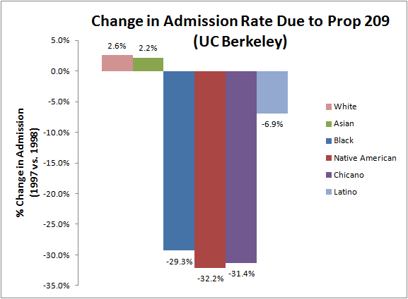 Yes, you are reading this graph right. Prop 209 resulted in a 30% drop in Black, Chicano, and Native American admission rates in a single year.