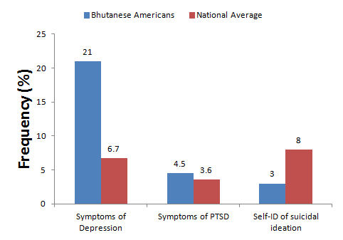 Graphing of results of CDC survey of Bhutanese Americans.