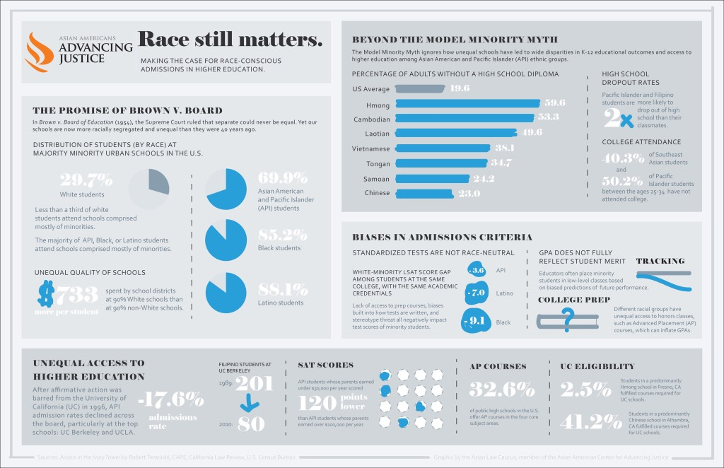 Race still matters infographic - revised AAAJ logo-1