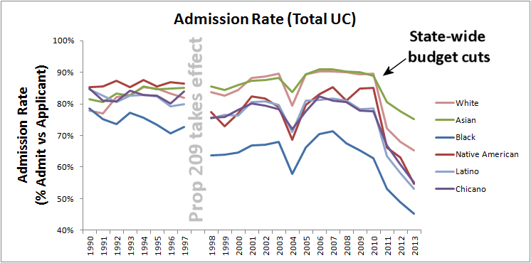 Effect of Prop 209 on UC admission rates by race.
