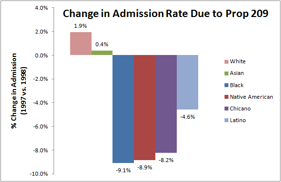 As you can see, Prop 209 had negligible impacts on White and Asian American admission to the UC system. It had the most dramatic effect -- a nearly 10-point drop -- in Black, Chicano, and Native American admissions.