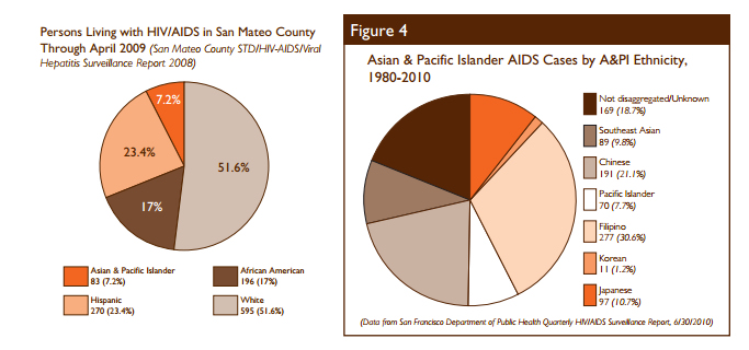 Data compiled by The Banyan Tree project show HIV/AIDS rates in the AAPI community in the San Francisco area.