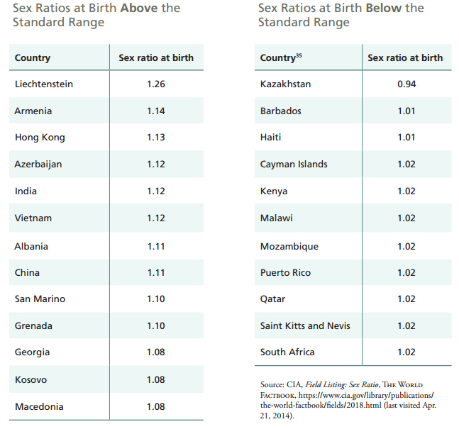 Table of countries with highest and lowest male-female birth ratios. Credit: NAPAWF.