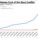 "After 17 days, here's the ""Butchers' Bill"" for the Gaza Conflict"