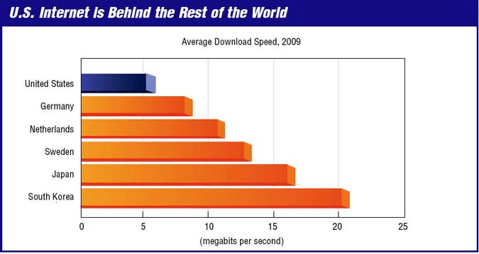 The US currently ranks 20th in the world when it comes to average internet download speeds.