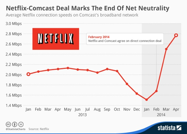"Evidence that Comcast and other major ISPs designate some content to internet ""fast lanes""."
