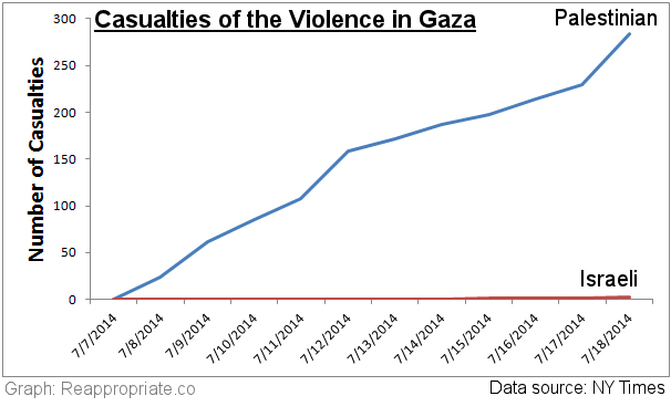 This past months' Butchers Bill in the Gaza Strip