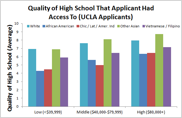 ucla-high-school-quality