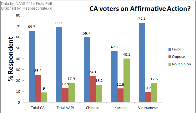 Even when disaggregated by ethnicity, a majority of AAPI voters support affirmative action.