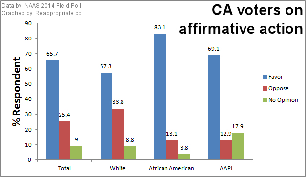 A majority of CA voters support affirmative action, including 70% of AAPI voters.