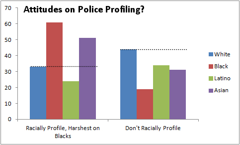 Data from survey conducted by USC Dornsife / LA Times, graphed by Reappropriate.