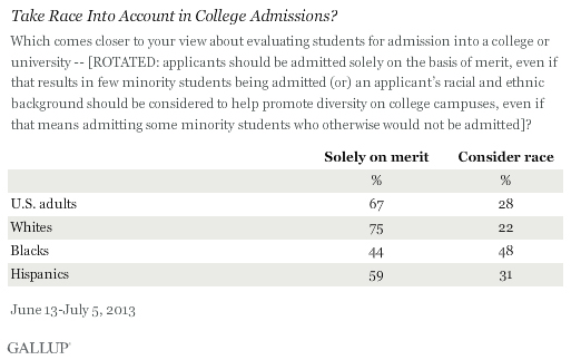 gallup-affirmative-action