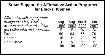 pew-attitudes-affirmative-action