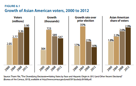 aapi-voter-growth