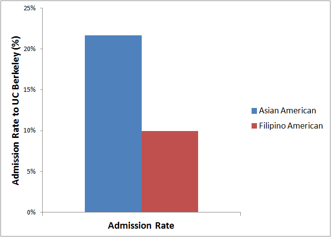 UC-berkeley-filipino-asian-admission-rate
