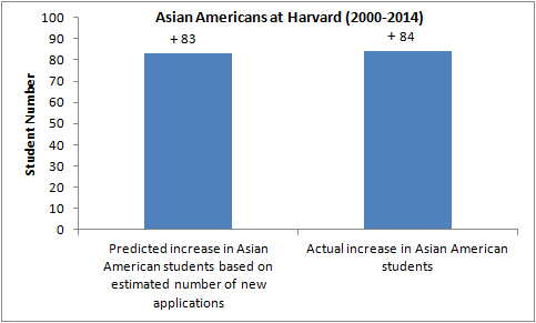 asian-american-student-predicted-enrollees