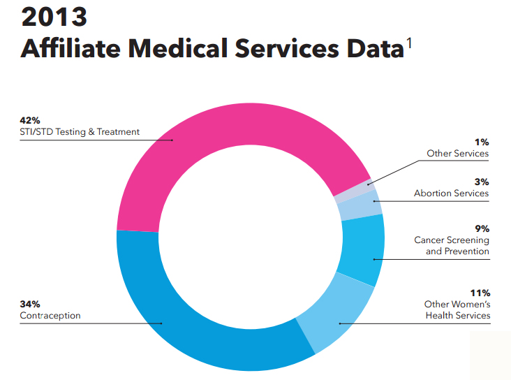 A breakdown of the types of services provided by Planned Parenthood, as reported in their 2014-2015 annual report.