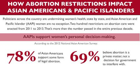 According to the Nationa Asian Pacific American Women's Forum (NAPAWF), 78% of Asian Americans support abortion access.