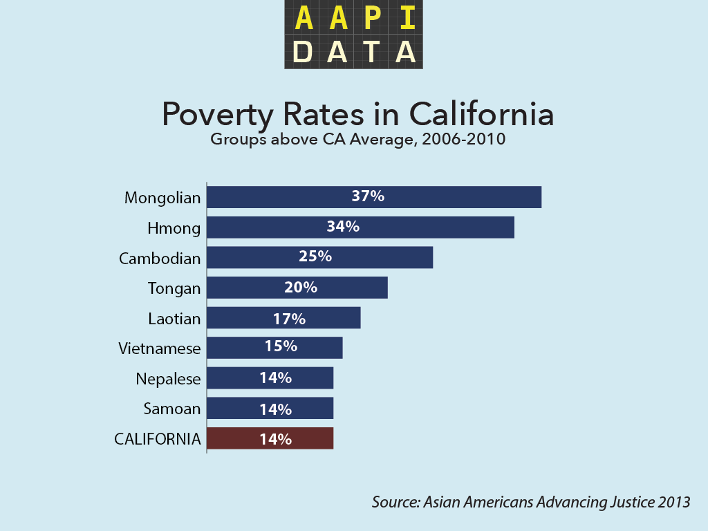 Source: AAPIData.com