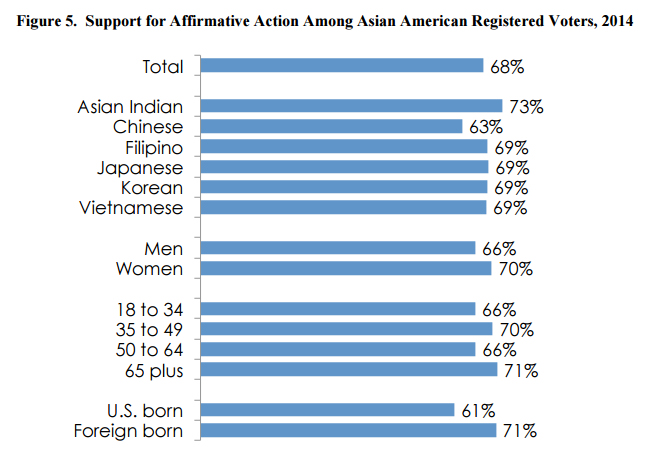 In a study conducted by AAPIData, and sponsored by APIAVote and AAAJ-AAJC, researchers found that the vast majority of surveyed AAPIs support affirmative action. (Photo credit: AAPIData, AAAJ-AAJC, APIAVote)
