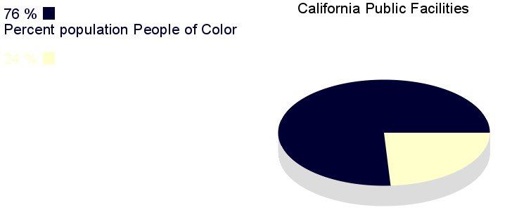 89% of prisoners housed in for-profit prisons in California are non-White. (Photo Credit: Petrella 2014. Radical Criminology)