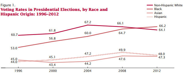 Voter turnout estimates reported by the US Census. (Photo Credit: US Census)